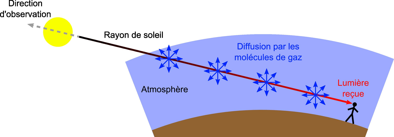 Pourquoi Le Ciel Est Il Bleu Question De Science