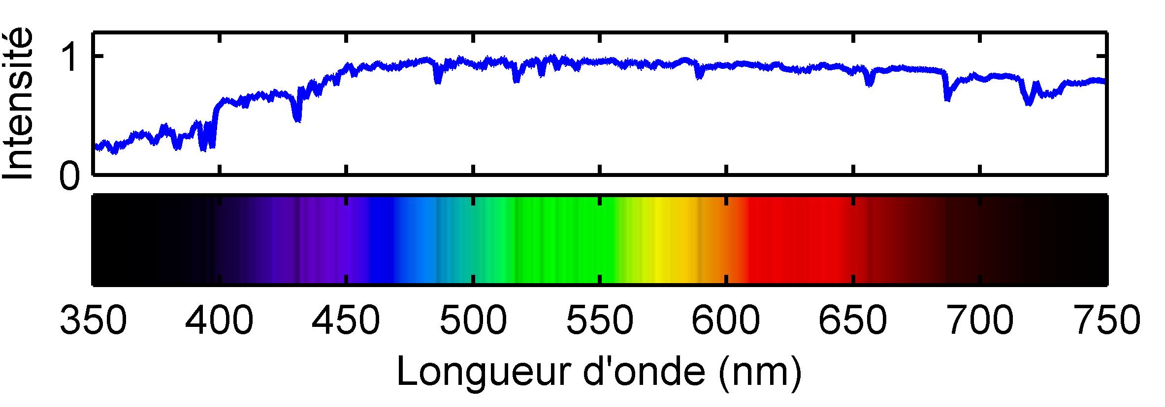 La perception des couleurs comment a marche - Cercle chromatique longueur d onde ...